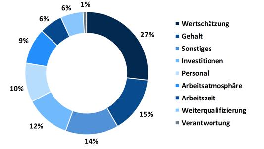 Studie Arbeitgeberattraktivität: Verteilung der Verbesserungsvorschläge für die Gesundheits- und Pflegebranche