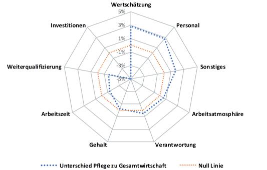Arbeitgeberattraktivität messen: Vergleich der Verbesserungsvorschläge zwischen der Gesundheits- und Pflegebra